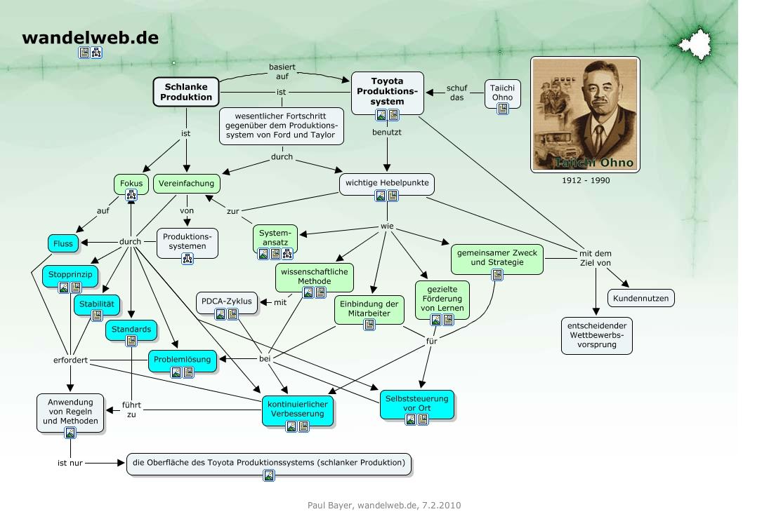 Schlanke Produktion » Concept Map » wandelweb.de