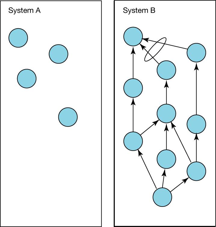 Systemkomplexität