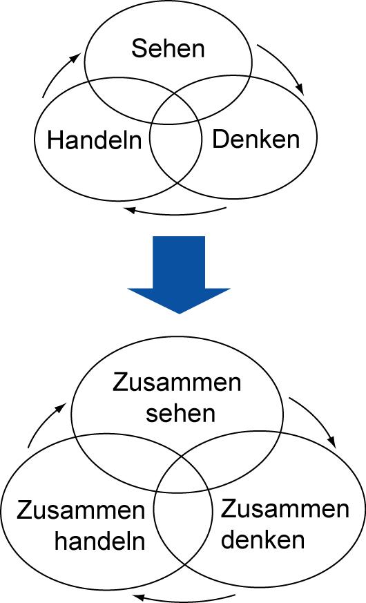 Dreieck der visuellen Kontrolle